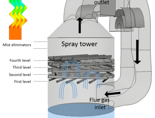 Optimizing flue-gas desulfurization plants