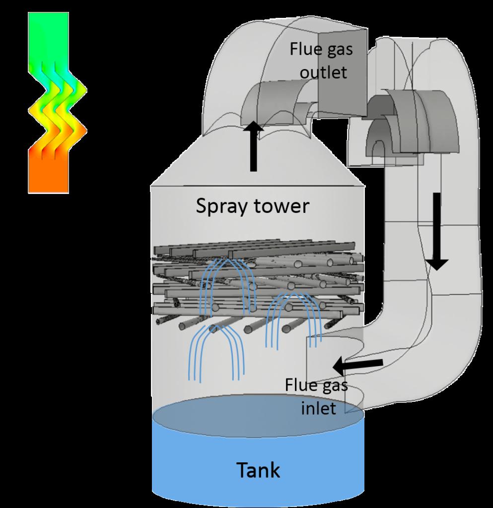 Planta desulfuración de gases